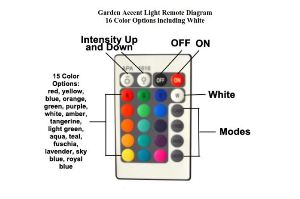 BlissLights Rainbow Garden Accent Light Remote
